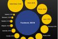 Facebook sada ima korisnika koliko je ceo Internet imao 2004 godine