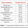 Najskuplje prodati domeni u 2011 godini