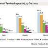 300 miliona korisnika pristupa Facebook-u putem mobilne aplikacije