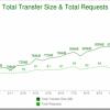 Prosječna veličina web stranice sada je skoro 1MB