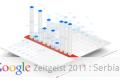 Google Zeitgeist 2011: Kako je Srbija pretraživala u toku 2011. godine?