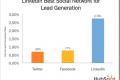LinkedIn 3 puta efikasniji od Facebook-a i Twitter-a u generisanju Lead-ova