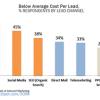 Poslovanja sve više ulažu u Inbound Marketing