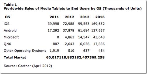 gartner-tablet-market