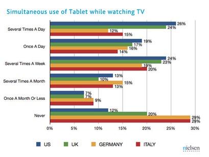 simultano-koristenje-tv-i-tablet