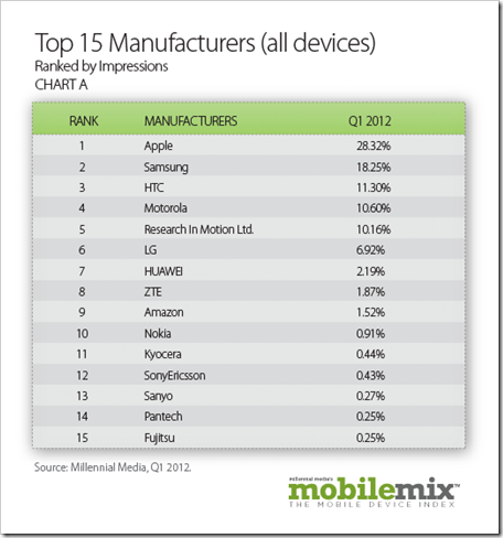 15 najpopularnijih proizvodjaca mobilnih uredjaja