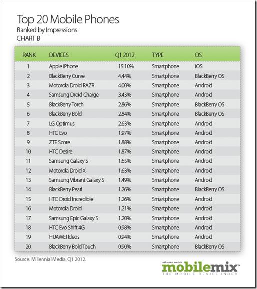 20 najpopularnijih mobilnih telefona
