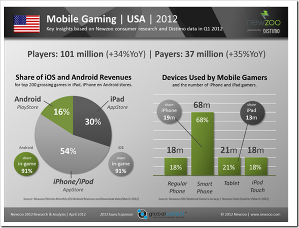 Newzoo_Mobile_Gaming_2012_USA