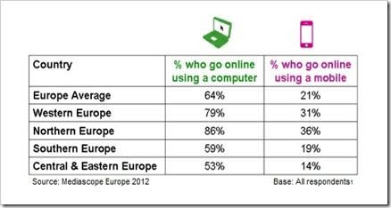 broj internet korisnika u evropi