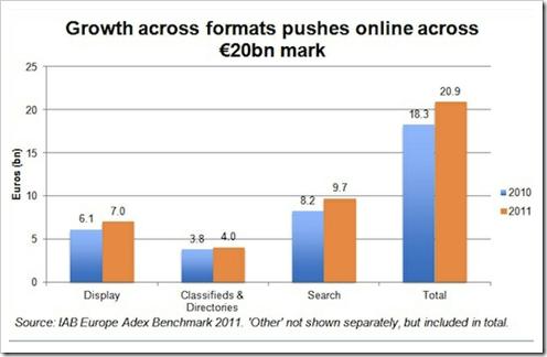 evropsko trziste online oglasavanja