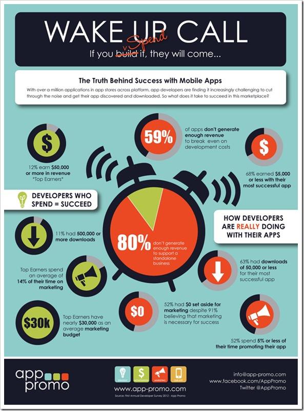 infografika-developeri-mobilnih-aplikacija-zarada