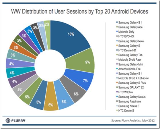 20 najvise koristenih android uredaja