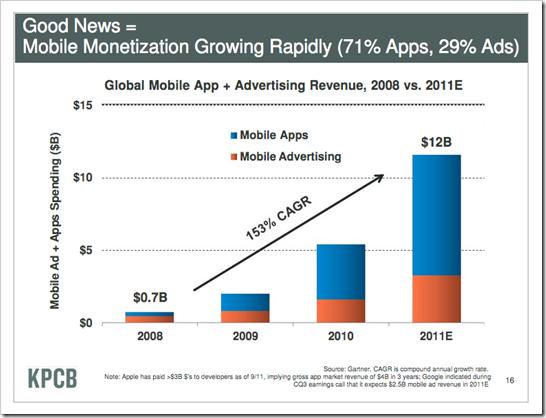 mobilna monetarizacija