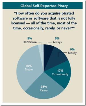 online anketa digitalna piraterija