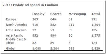 globalna potrosnja na mobilno oglasavanje