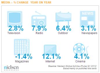 nielsen-globalno-oglasavanje-po-medijima