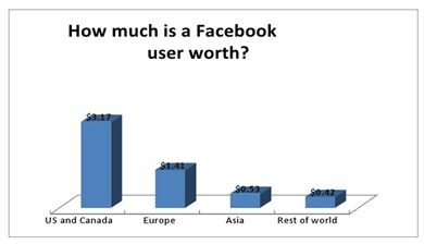 vrednost-facebook-korisnika