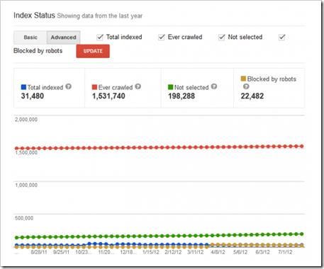 webmaster tools-status indeksa2
