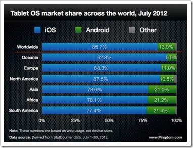 apple ipad dominacija