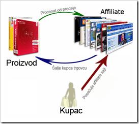 kako-rade-affiliate-programi