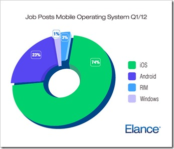 poslovi za developere mobilnih aplikacija