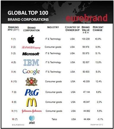 10 najvrijedniji brandova svijeta 2012