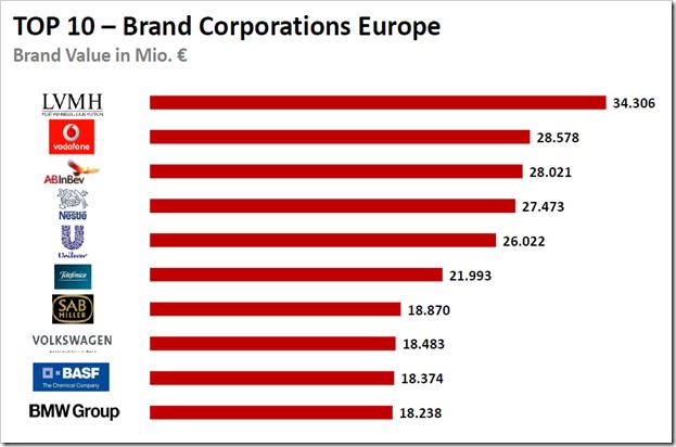 10 najvrijednijih europskih brandova