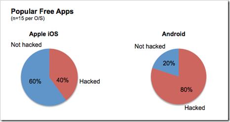 hakiranje besplatnih mobilnih aplikacija