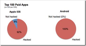 hakiranje mobilnih aplikacija
