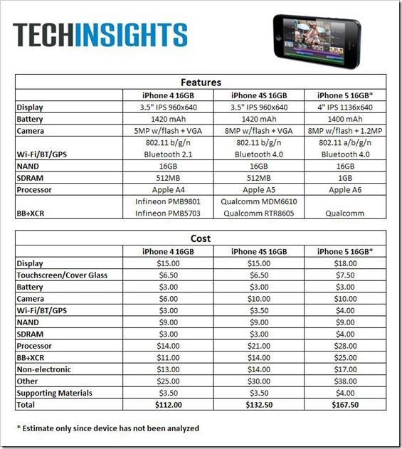 koliko kosta da se proizvede iphone 5