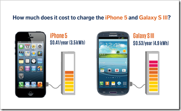 pametni telefoni - potrosnja elekticne energije