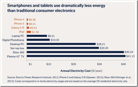 potrosnja elektricne energije