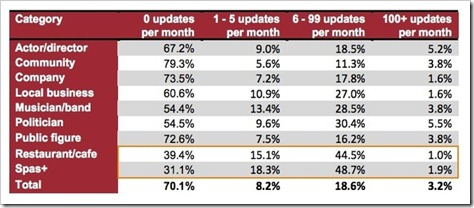 70% poslovnih facebook stranica neaktivno