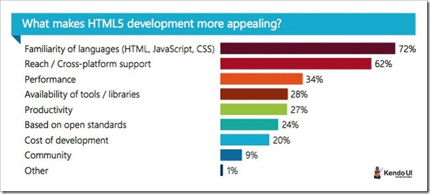 KendoUI_HTML5-Anketa