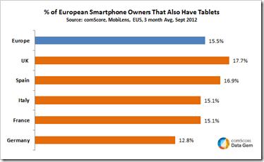svaki sesti vlasnik pametnog telefona u europi posjeduje i tablet