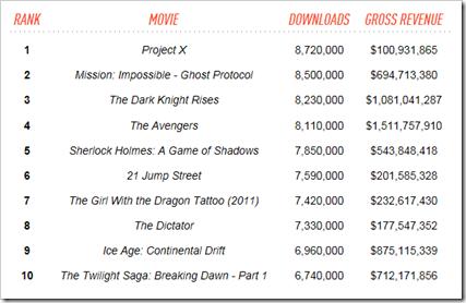 10 filmova koji su se najvise preuzimali sa BitTorrent-a u 2012