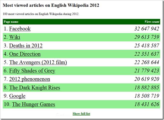 najcitanije na engleskoj verziji wikipedia u 2012 godini
