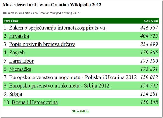 najcitanije na wikipedia hrvatska u 2012 godini