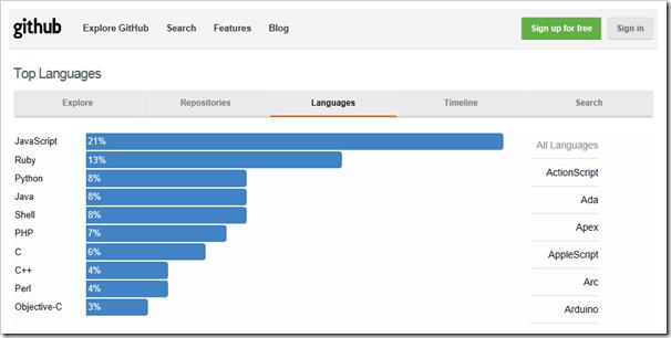 najkorisceniji jezici na github