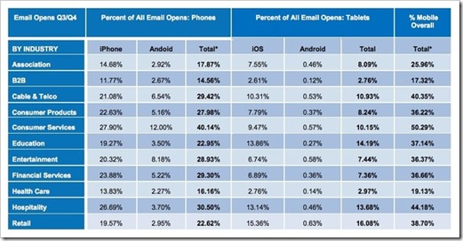 mobile_email_by_industry