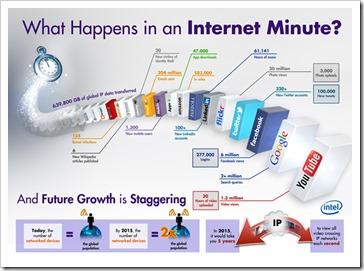 sta se sve dogodi za 60 sekundi na Internetu