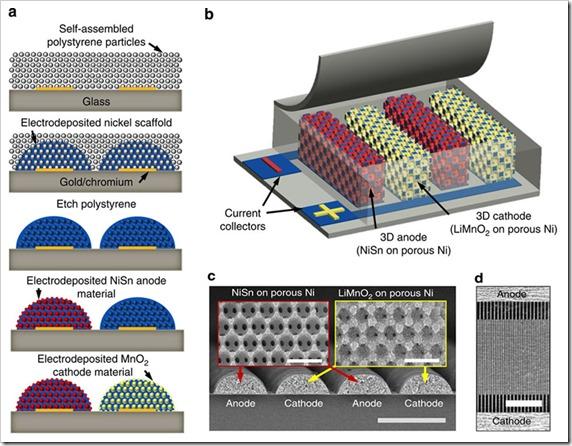 baterije sa nanoporoznim elektrodama