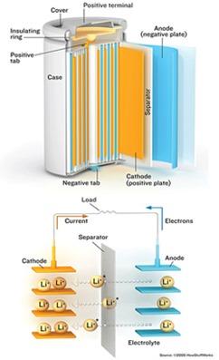 lithium-battery-diagram
