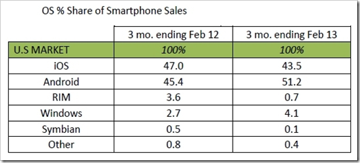 udio mobilnih operativnih sustava 2013
