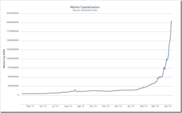 vrednost bitcoina