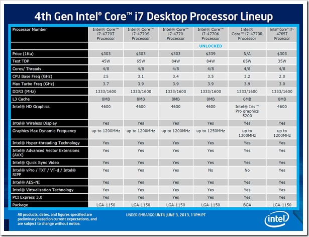 Haswell Core i7