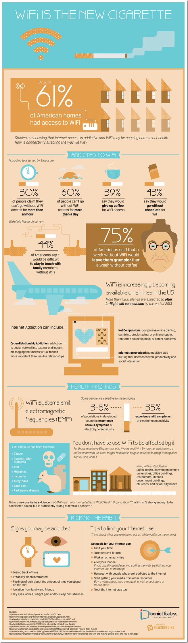 infografika zavisnost od interneta