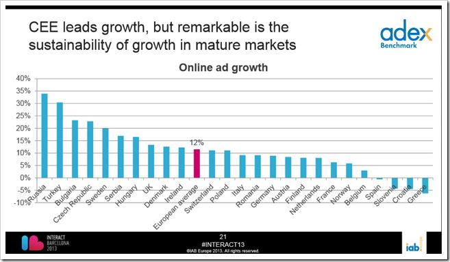 rast digitalnog oglasavanja u evrpi po zemljama
