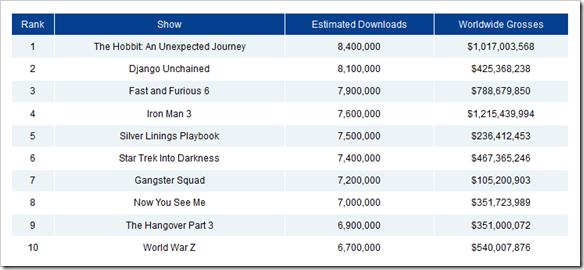 filmovi koji su se najvise skidali sa interneta u 2013 godini