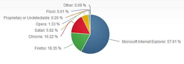 udeo Internet pretrazivaca u decembru 2013 godini